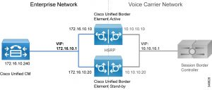 CISCO UNIFIED BORDER ELEMENT
