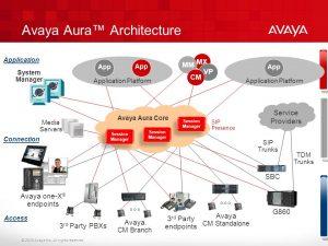 Avaya-Aura-Architecture