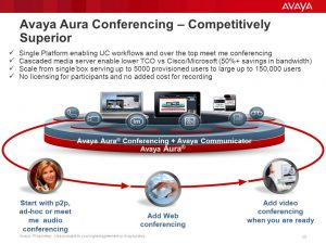 Avaya Aura Conferencing Competitively Superior