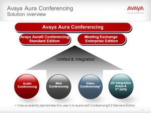 Avaya Aura Conferencing Avaya Aura Conferencing