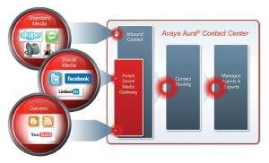 avaya aura call center dubai