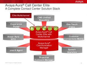 avaya-aura-contact-center-elite