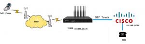 Yeastar-TG800-8PORT-GSM-Gateway-installation