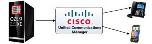 CISCO UNIFIED COMMUNICATION MANAGER