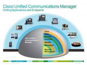cisco-unified communication